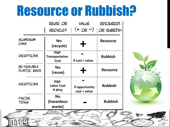 Resource or