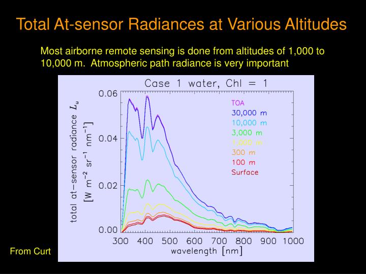 Total At-sensor Radiances at Various Altitudes