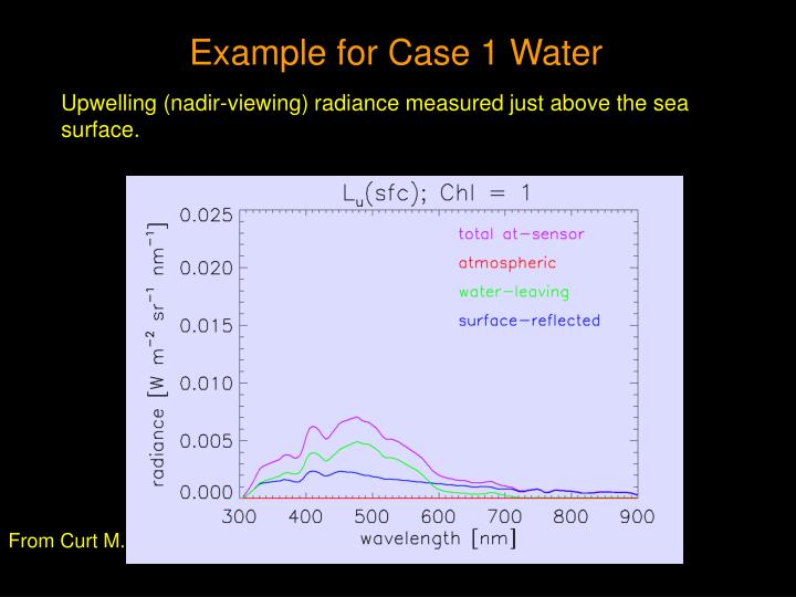 Example for Case 1 Water