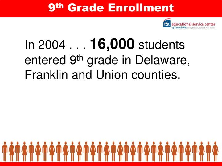In 2004 16 000 students entered 9 th grade in delaware franklin and union counties