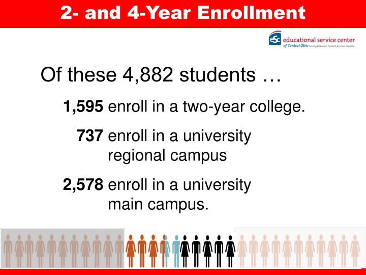 2- and 4-Year Enrollment