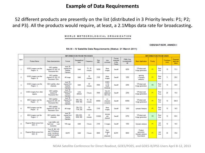 Example of Data Requirements