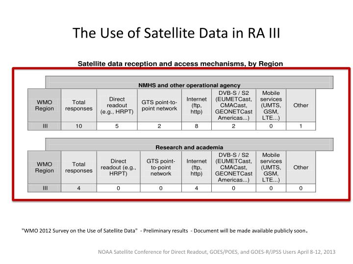 The Use of Satellite Data in