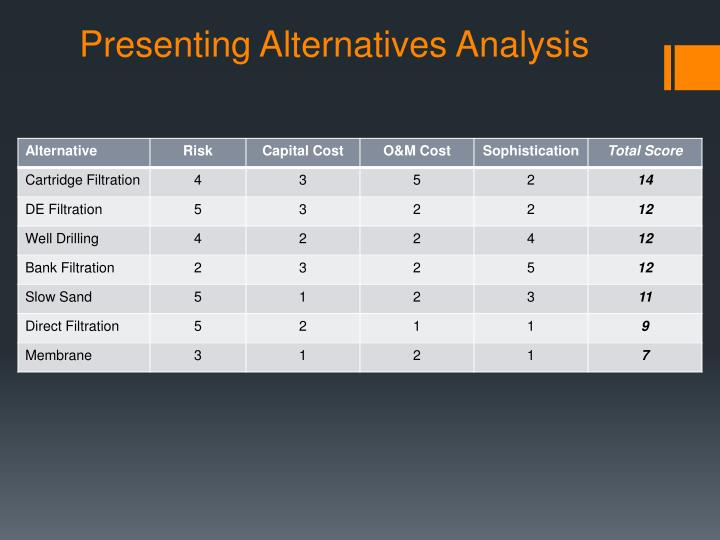 Presenting Alternatives Analysis