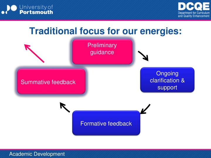 Traditional focus for our energies:
