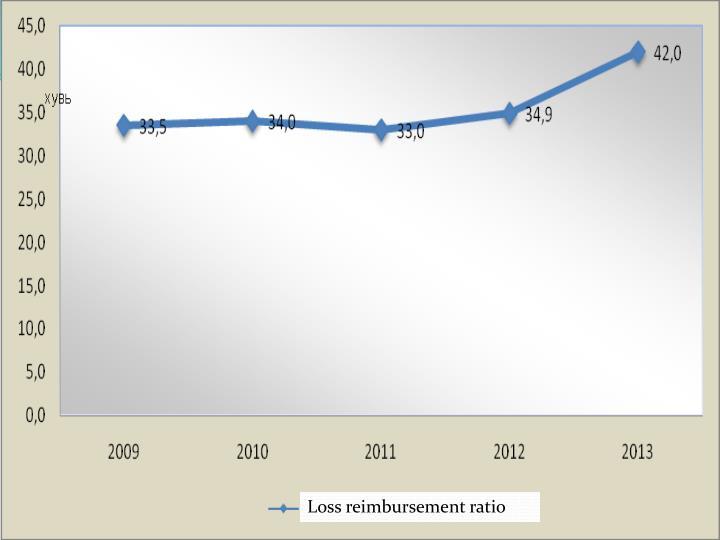 Loss reimbursement ratio