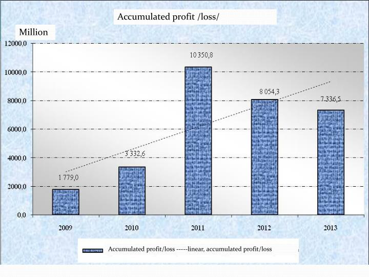 Accumulated profit /loss/