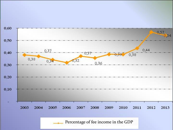 Percentage of fee income in the GDP
