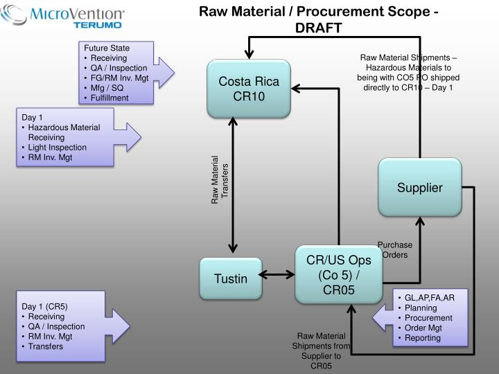 Raw Material / Procurement
