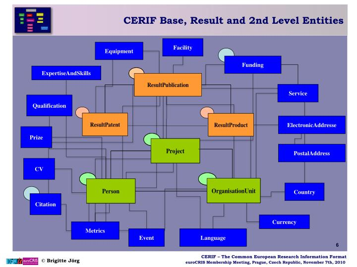 CERIF Base, Result and 2nd Level Entities