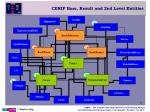 cerif base result and 2nd level entities