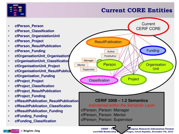Current CORE Entities