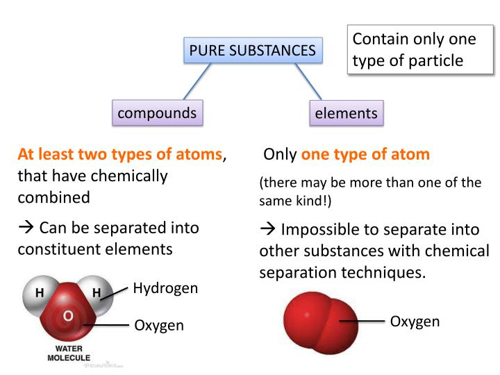 Contain only one type of particle
