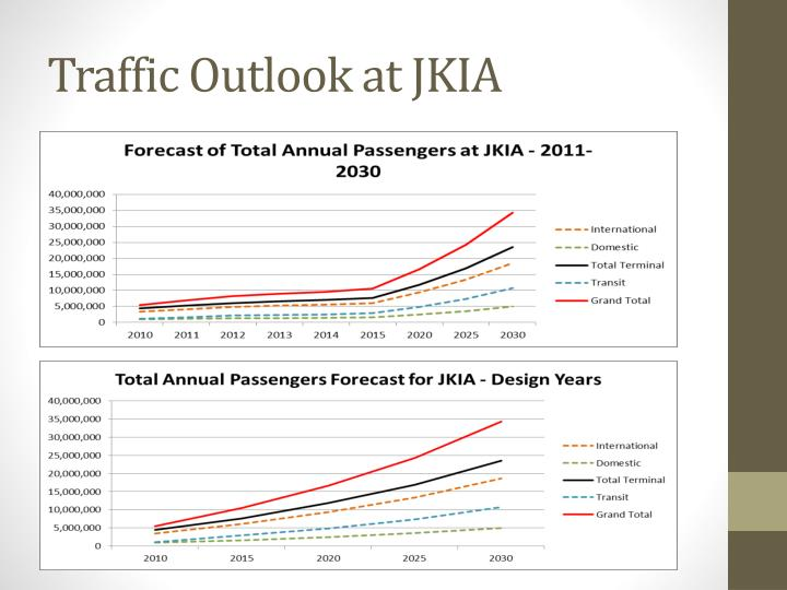 Traffic Outlook at JKIA