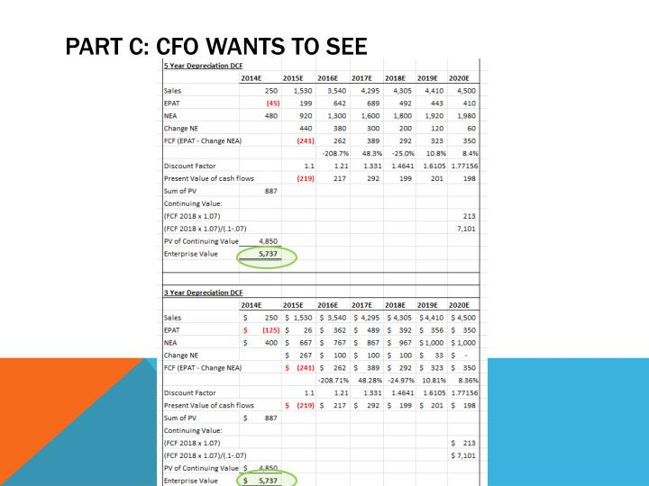 Part c: cfo wants to see