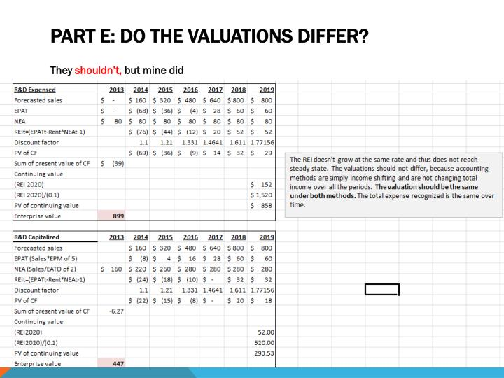 Part E: Do the valuations differ?