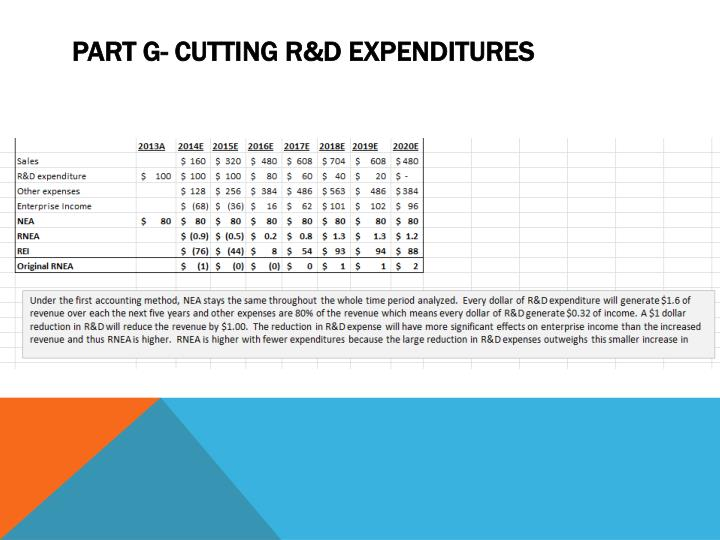 Part G- Cutting R&D Expenditures