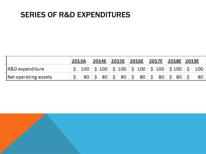 Series of R&D Expenditures
