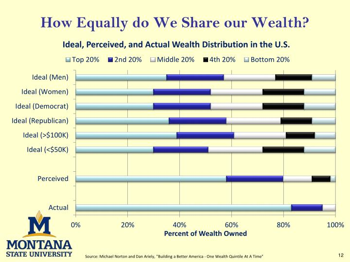 wealth distribution and the poverty line in america Between 2015 and 2016, the poverty rate for children under age 18 declined from 197 to 180 percent the poverty rate for adults aged 18-64 declined from 124 to 116 percent the poverty rate for adults aged 65 and older was 93 percent in 2016, not statistically different from the rate in 2015.