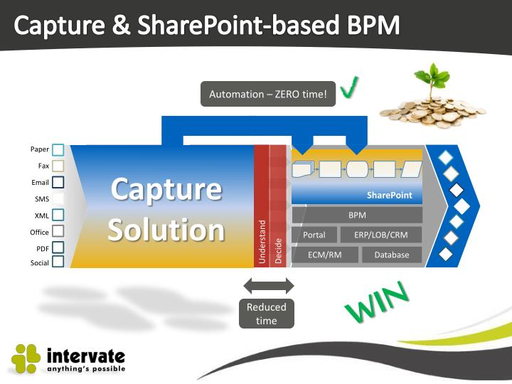 Capture & SharePoint-based BPM