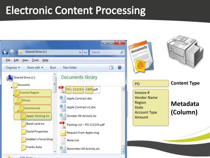 Electronic Content Processing