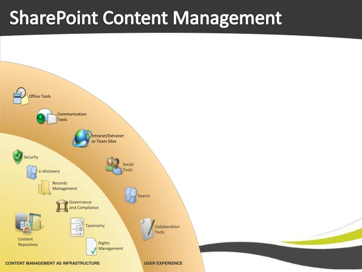 SharePoint Content