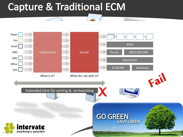Capture & Traditional ECM