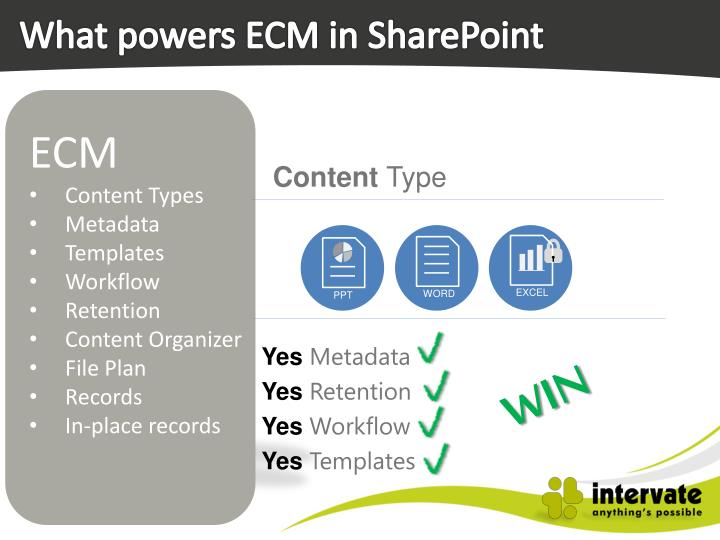 What powers ECM in SharePoint