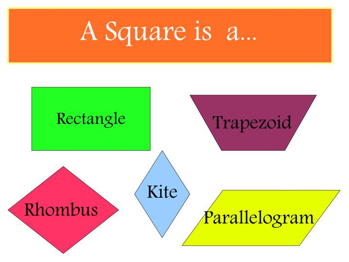 A Square is  a...