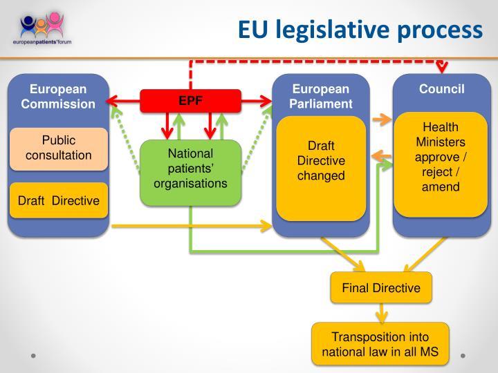 EU legislative process