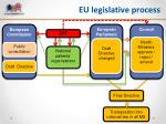 eu legislative process