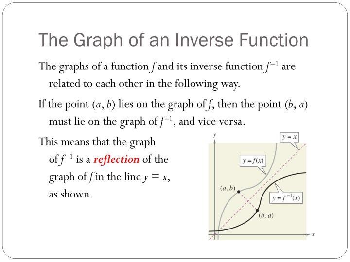 The Graph of an Inverse Function