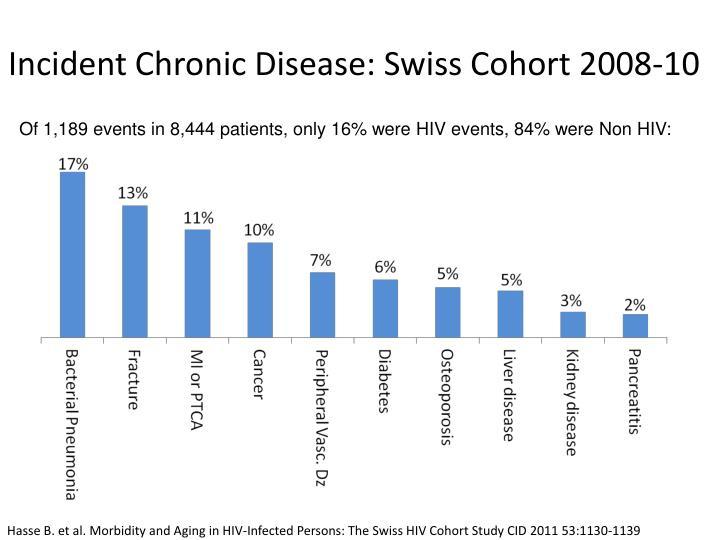 Incident Chronic Disease: Swiss Cohort 2008-10