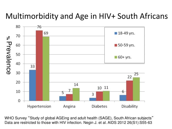 Multimorbidity and Age in HIV+ South Africans