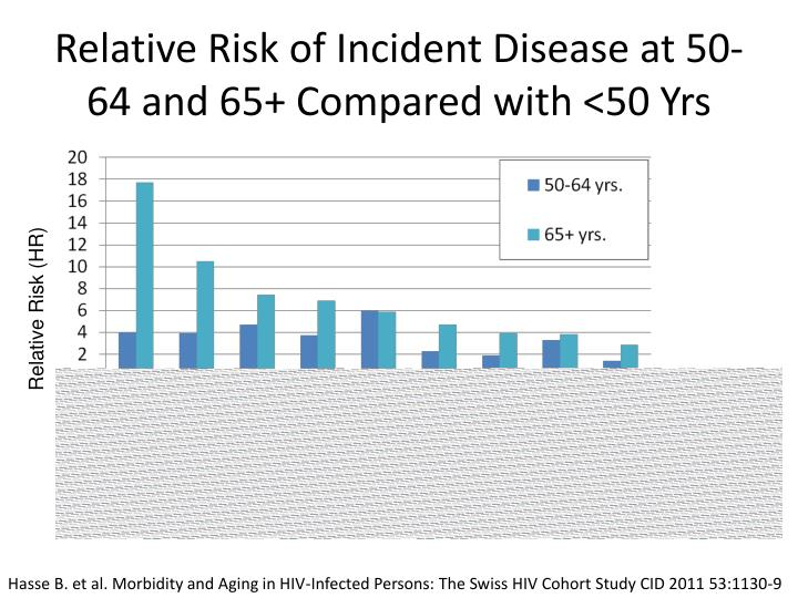 Relative Risk of Incident Disease at 50-64 and 65+ Compared with <50 Yrs