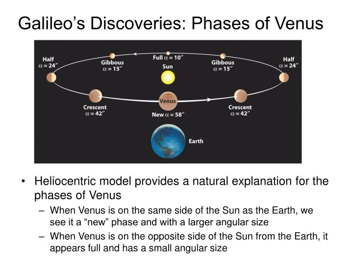 Galileo's Discoveries: Phases of Venus