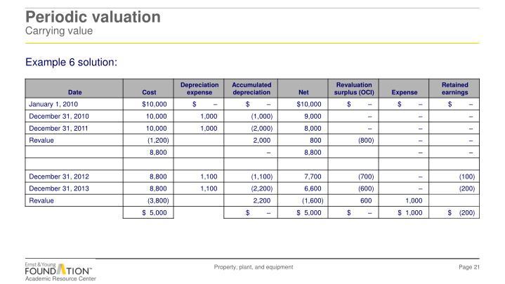 Periodic valuation