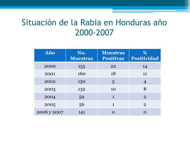 Situación de la Rabia en Honduras año 2000-2007