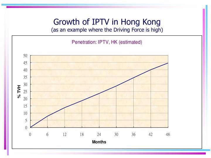 Growth of IPTV in Hong Kong