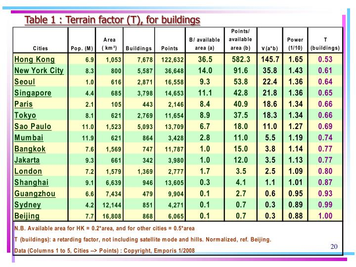 Table 1 : Terrain factor (T), for buildings