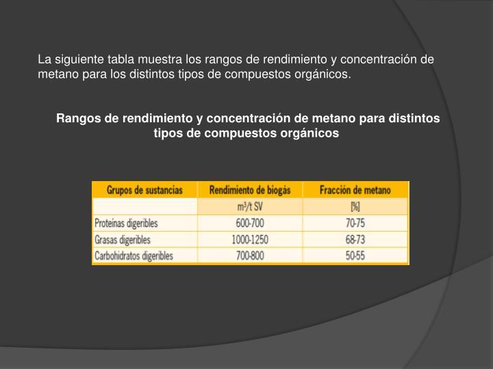 La siguiente tabla muestra los rangos de rendimiento y concentración de metano para los distintos tipos de compuestos orgánicos