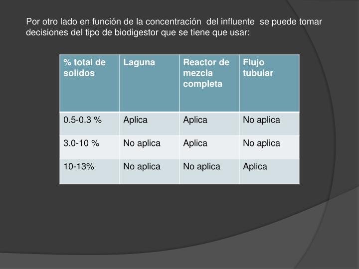 Por otro lado en función de la concentración  del influente  se puede tomar decisiones del tipo de biodigestor que se tiene que usar: