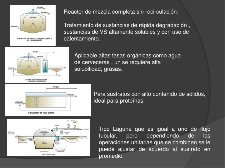 Reactor de mezcla completa sin recirculación: