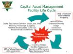 capital asset management facility life cycle