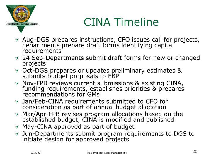 CINA Timeline