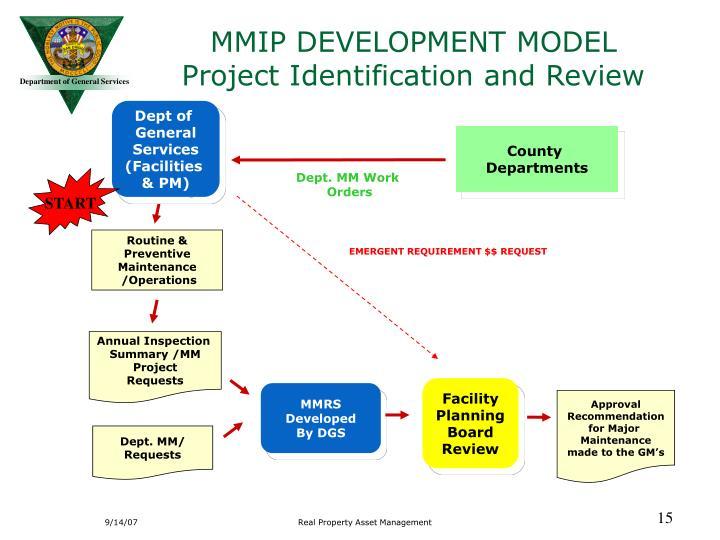 MMIP DEVELOPMENT MODEL