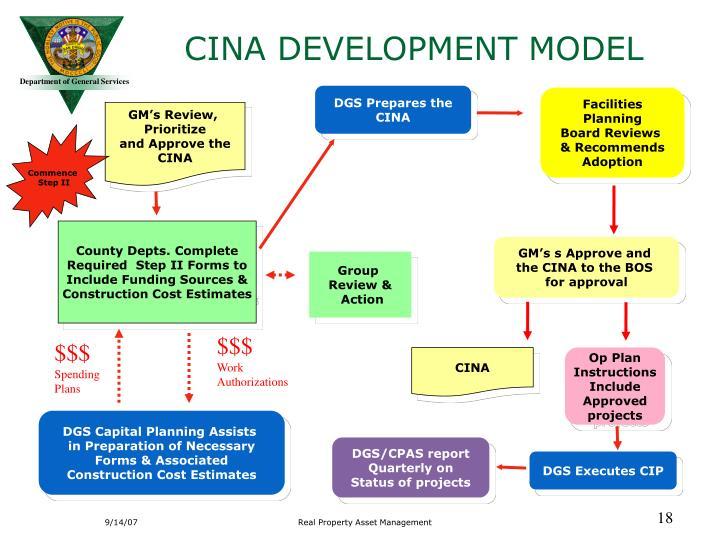 CINA DEVELOPMENT MODEL