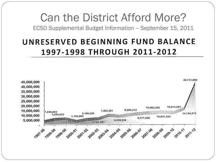 Can the District Afford More?