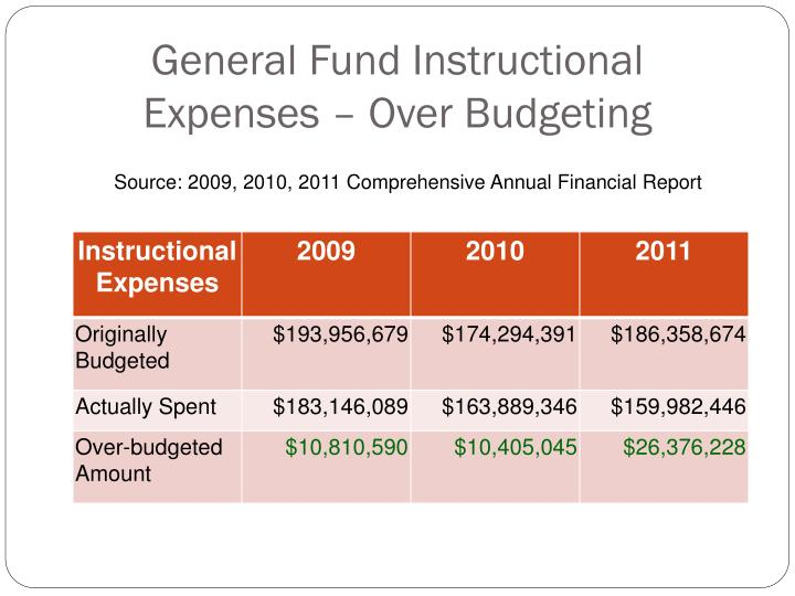 General Fund Instructional Expenses – Over Budgeting