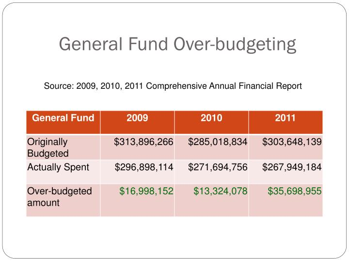 General Fund Over-budgeting
